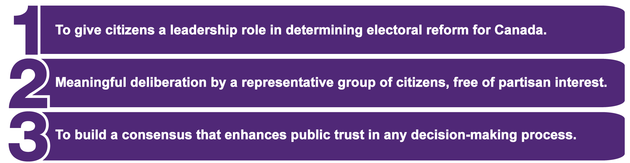 1. To give citizens a leadership role in electoral reform. 2. Meaningful deliberation by a representative group of citizens, free of partisan interest. 3. To build a consensus that enhances public trust in any decision-making process.