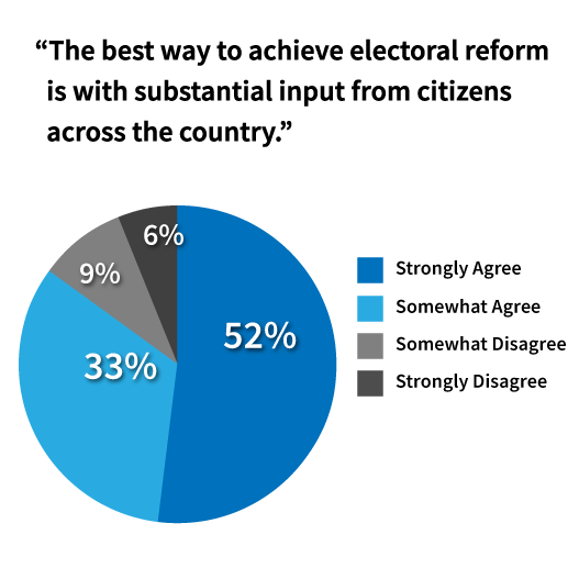 85% of respondents agree that best way to achieve electoral reform is with input from citizens across the country.