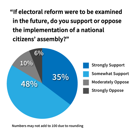83% support a national citizens' assembly on electoral reform.