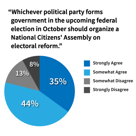 79% agree that the party that forms government in the federal election should organize a National Citizens' Assembly on electoral reform.